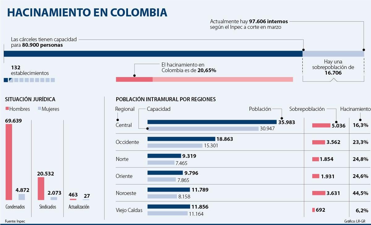 hacinamiento cárceles Colombia 2021